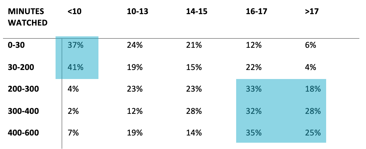 Table 1. Percentage that obtains a certain exam result (column) per viewed recording time